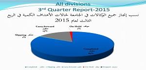 احتفاء الجامعة بإنجازاتها للربع الثالث من العام 2015م وتكريم الموظفين المثاليين